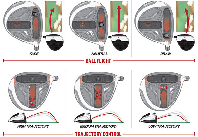 Taylor Made M1 Driver Trajectory